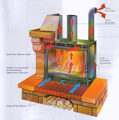 inserti camini legna come funzionano i termocamini a legna