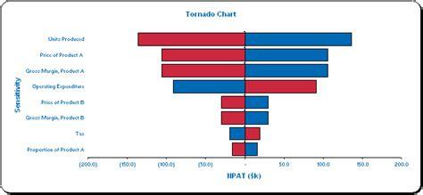 tornado diagram excel tornado diagram www pixshark images galleries with