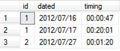 combining more than one rows into a single row in sql