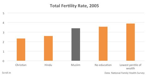major challenges before indian economy population five charts that puncture the bogey of muslim population