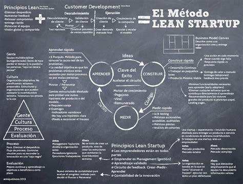 el mtodo lean startup 842340949x el m 233 todo lean startup infografia infographic entrepreneurship metodo infografia y leer