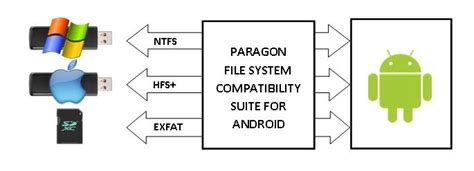 hfs exfat format paragon software introduces ntfs and hfs for android