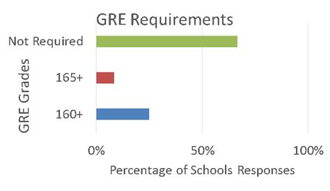Are Mba S Required To Take The Gre by What Does It Take To Get Into A Master Of Engineering