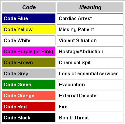 hospital color codes hospital security codes authors and other creative types