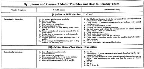 induction motor problems electric motor troubleshooting chart