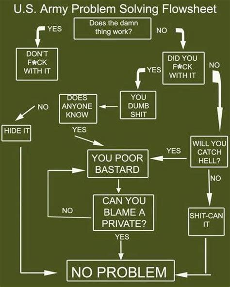 problem solving flowchart joke army flow chart it says army but really it works for any