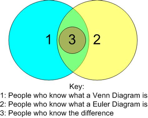 what is a euler diagram ho history overview the origin of sets mathoverflow