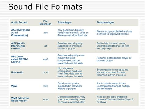 which audio file format is the best quality sound importance of sound how to make sound types ppt
