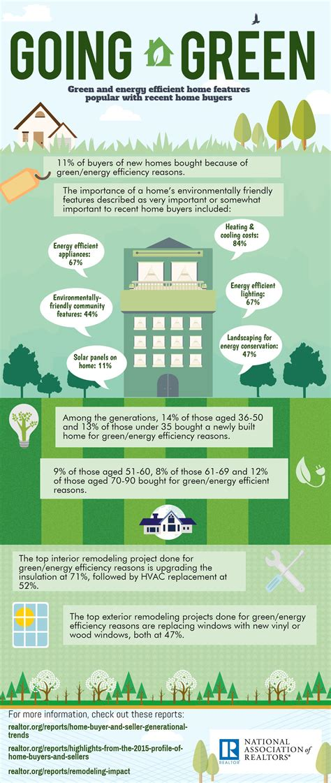 home features infographic home buyers going green