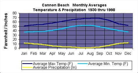 weather in cannon beach oregon in april