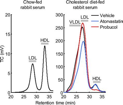 Serum Yuka analysis of serum lipoprotein profile by hplc gel