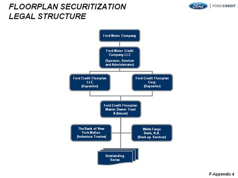 What Type Of Organizational Structure Does Ford Motor