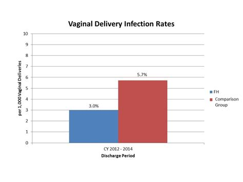 c section infection rate mcw department of obstetrics gynecology general