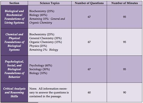 sections on the mcat the 2015 mcat what s the big buzz kaplan test prep