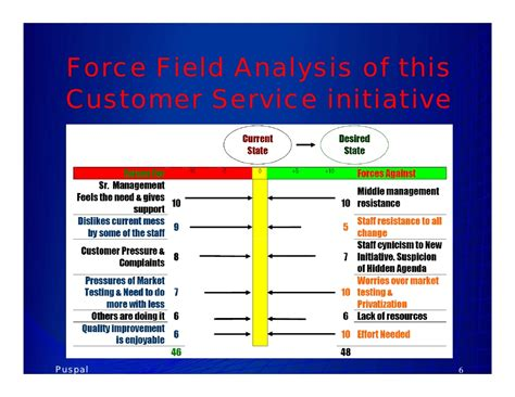 field analysis diagram template field analysis diagram template new field