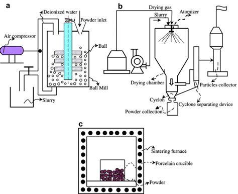 metode systematic layout planning adalah metode pengeringan dengan menggunakan spray dryer