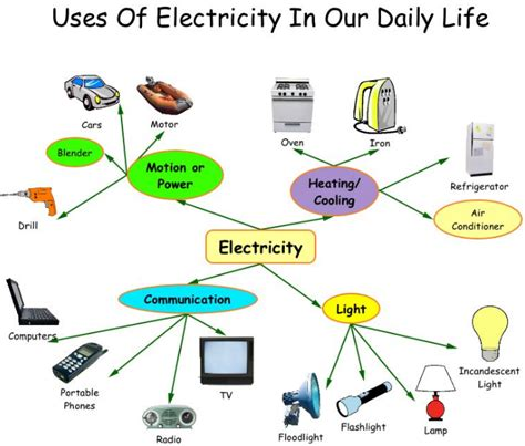 5 exles of light energy what are electrical conductors used for 28 images 10