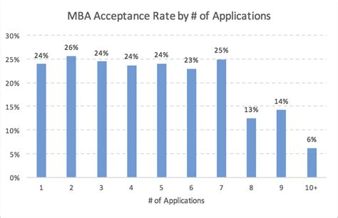 Acceptance Rate Berkeley Mba by Optimal Mba Application Number Mba Data Guru