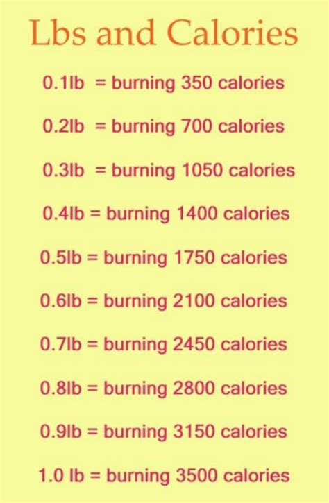 7 That Will Burn Calories burn calories daily motivation and motivation on