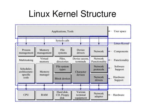 tutorial linux kernel image gallery linux architecture