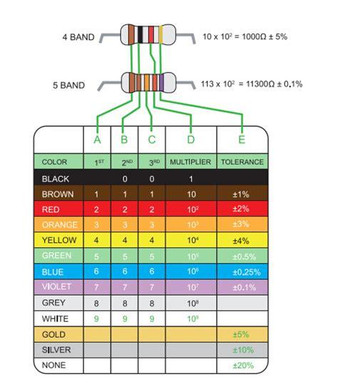 ceramic resistor calculator how to calculate resistor ceramic 28 images resistor color codes for android xtronic