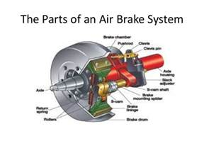 Air Brake System Working Air Brakes Class