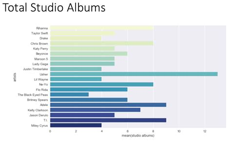 dance music charts 2007 discover the billboard music charts nyc data science