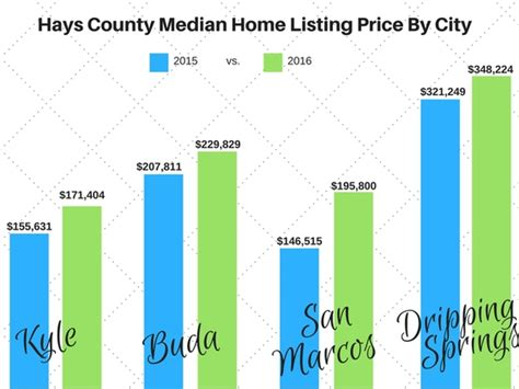 palm harbor homes buda news the housing market
