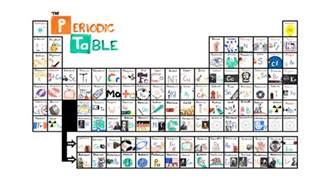 Learn The Periodic Table by Learn The Periodic Table In Seconds With This Catchy Song