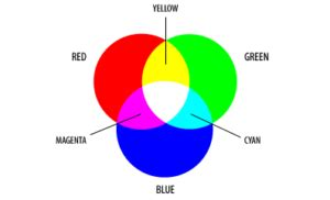 what two colors make marketing tips and articles part 5