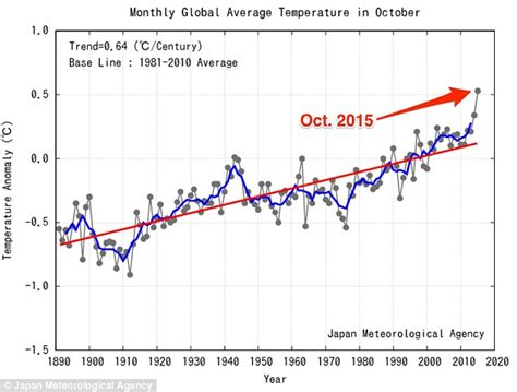 what is the normal room temperature in india october smashes record for global warmth as 2015 set to be year since 1880 daily mail