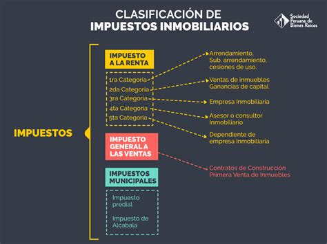 impuesto primera categoria upcoming 2015 2016 clasificaci 243 n de impuestos inmobiliarios