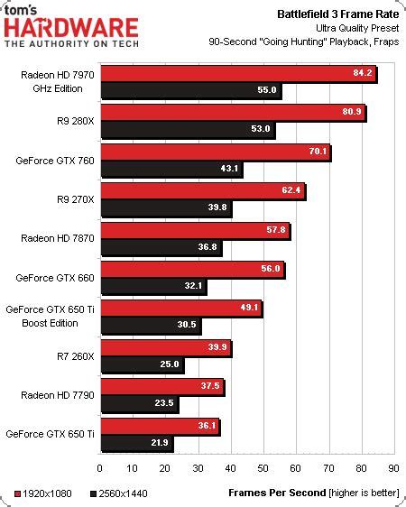 sapphire radeon r9 280x benchmark benchmark ergebnisse battlefield 3 amd radeon r9 280x