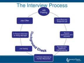 Styles Of Resumes Understanding The Interview Process