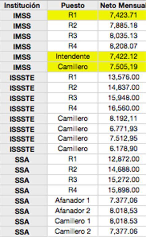 cuanto pagan alos soldados argentina 2016 bolet 237 n m 233 dico de mixcoac 2012 04