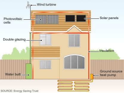 eco friendly home ideas bbc news making your home a green house