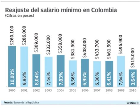minimo legal colombia 2016 valor salario minimo legal vigente ao 2014 en colombia