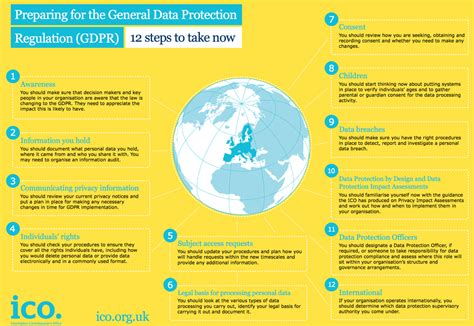 12 Steps To Gdpr Compliance And How A Data Governance Platform Can Help Collibra Dpia Template Pdf