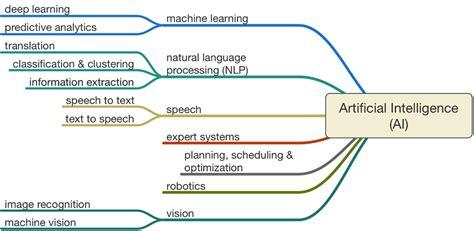 pattern analysis legal a i architecture intelligence future architecture platform
