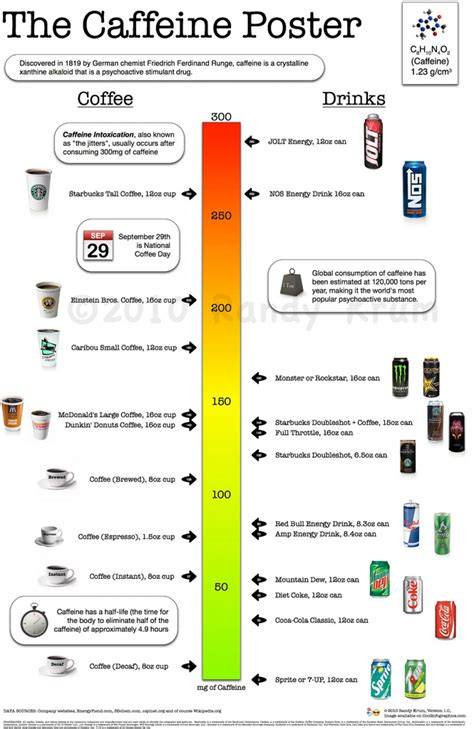 1 energy drink per day the caffeine poster how much caffeine are you