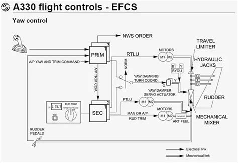 aircraft schematic manual a320 what would happen if an