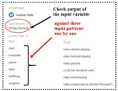 html input pattern check understanding lookup table variable in google tag manager