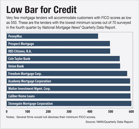 loan shortage pushes mortgage firms to accept lower credit