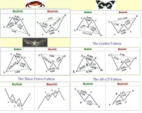 pattern armonico abcd المختصر المفيد فى الهارمونيك