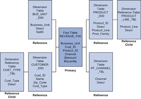 Fact Table And Dimension Table by Setting Up Tablemaps