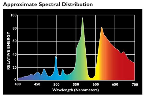 philips ceramic metal halide wavelenght spectrum advice on setting up my 400w mh