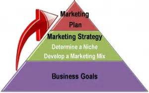 sle business plan virtual assistant marketing strategy planning for your virtual assistant