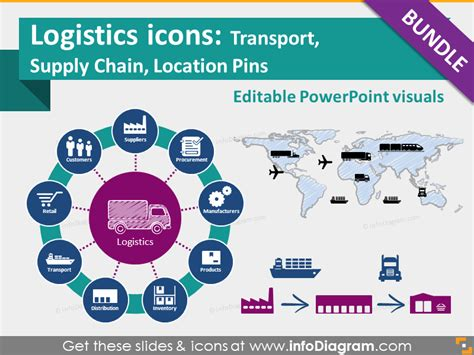 Supply Chain Powerpoint Templates Supply Chain Diagram Template Free