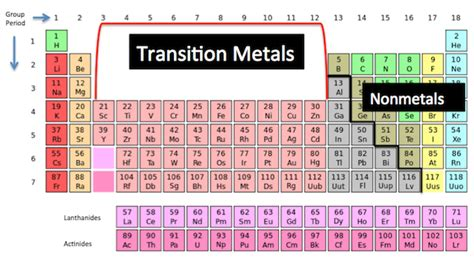 Where Are The Transition Metals Located On The Periodic Table by Naming Transition Metals Worksheet With Answers