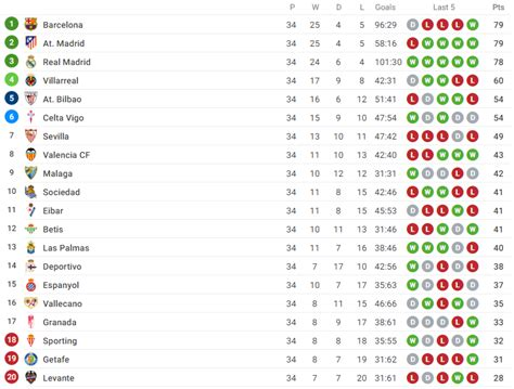 la liga fixtures table sofascore season ending guide la liga sofascore